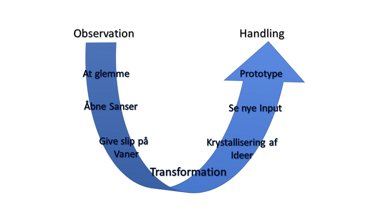 U-teoriens faser